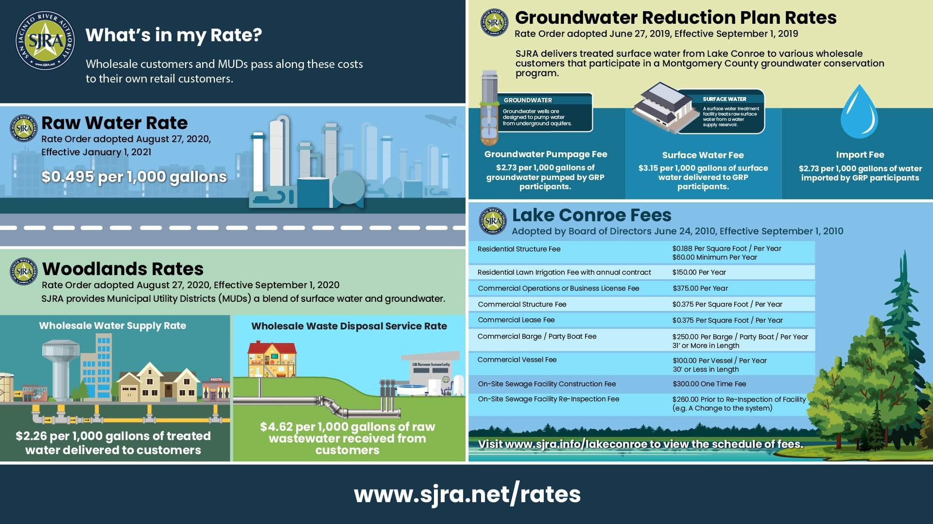 SJRA Rates Infographic