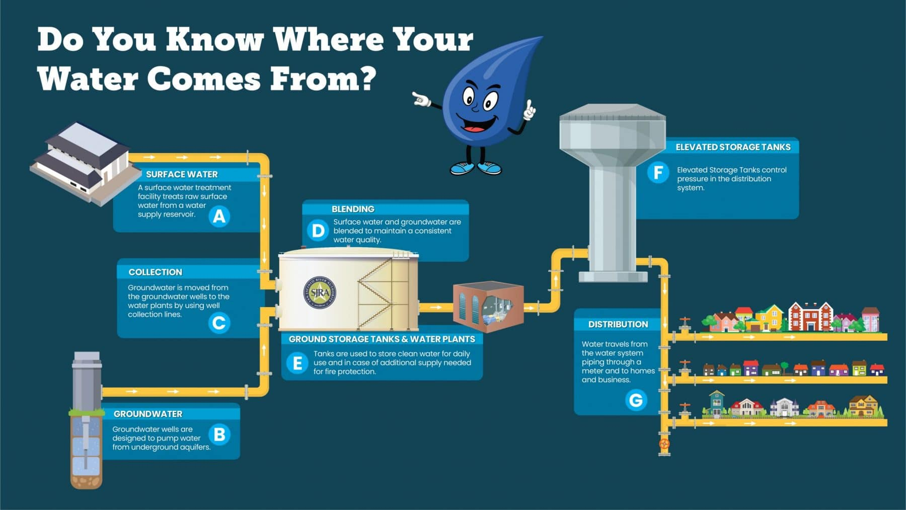 Do you know where you water comes from